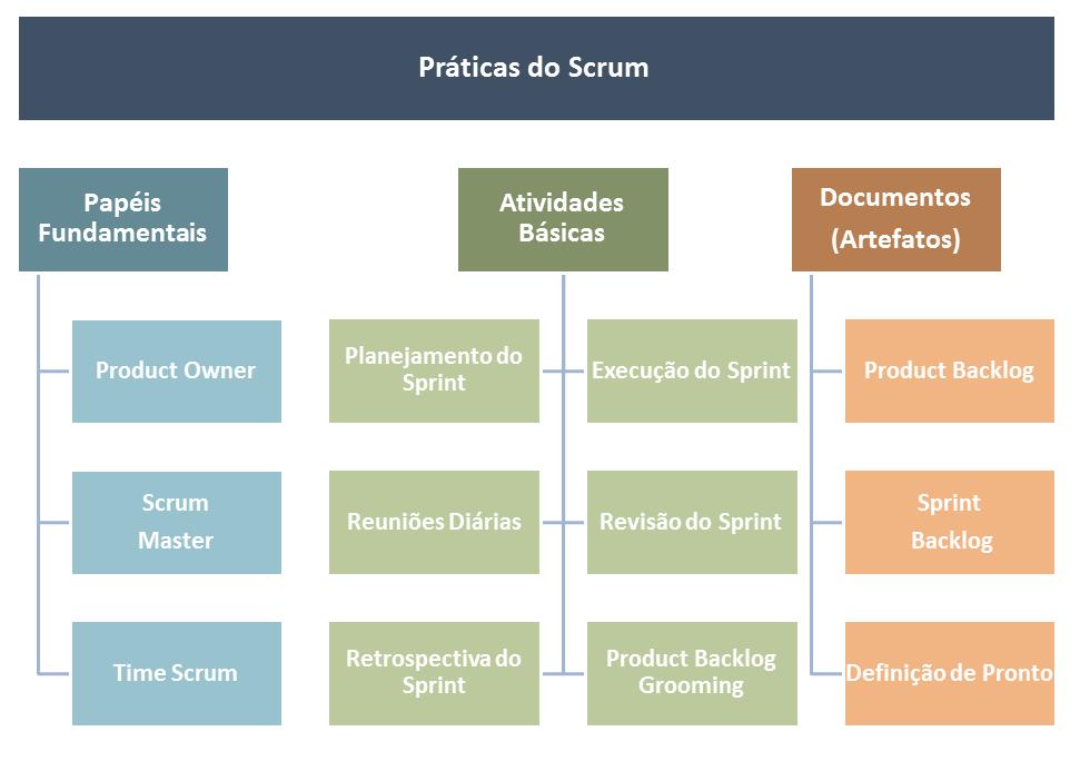 Práticas do Scrum