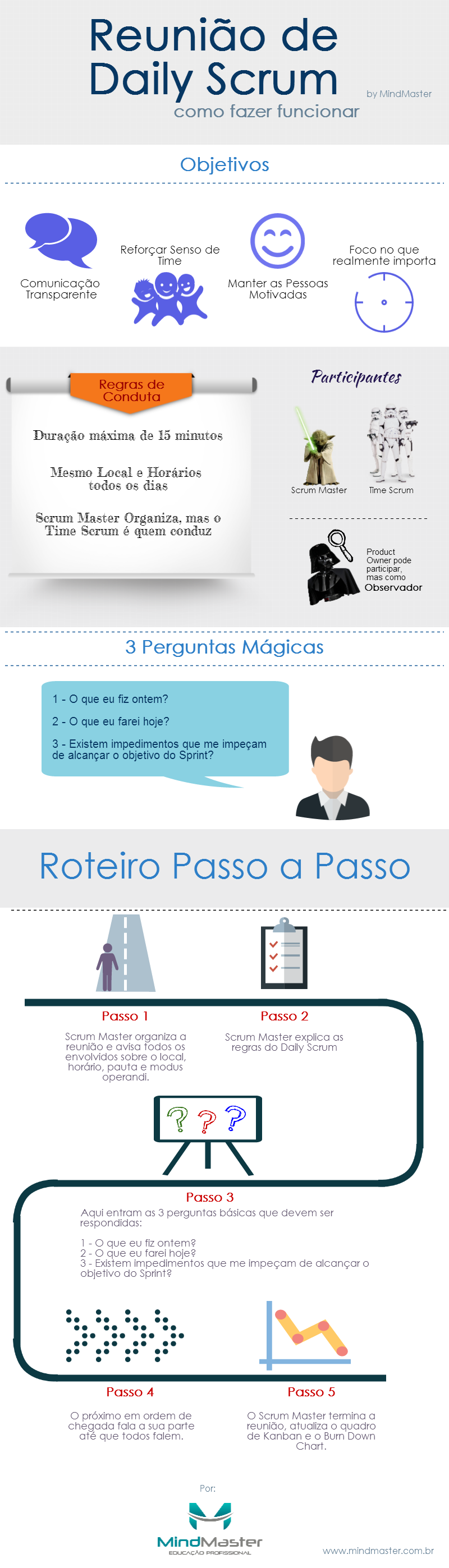 Infografico - Daily Scrum