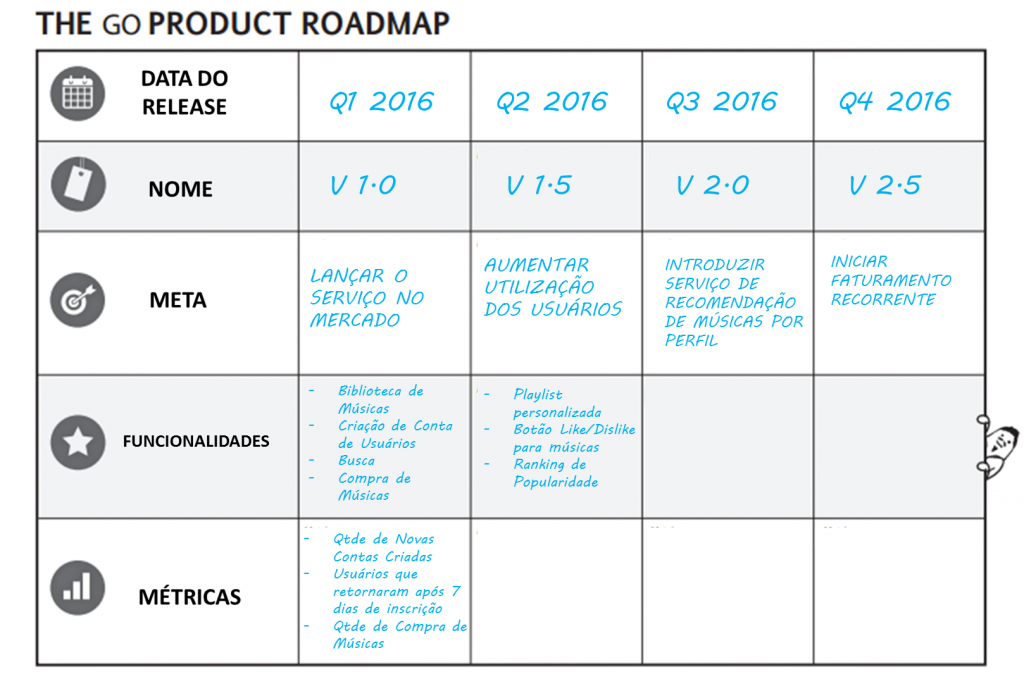 Go RoadMap